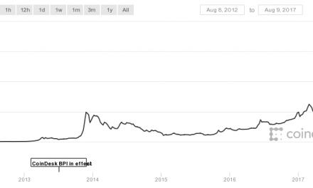 Jetzt noch in Bitcoin investieren?